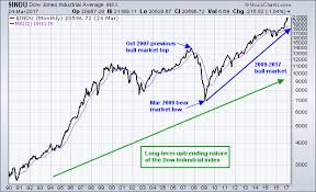 Dow 12 Month Chart Stock Market Education Dow Index Reports