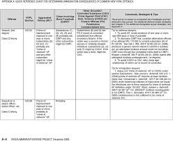Quick Reference Chart For Determining Immigration