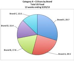 Supermarket Market Share Pie Chart Picture This Market Share