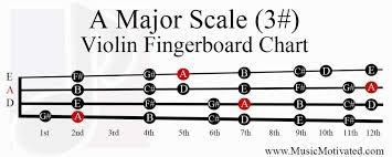 Violin Music Scales Chart A Major Scale Charts For Violin Viola Cello And Double Bass