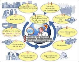Food Production Flow Charts Examples Azuma Foods International Inc U S A Production