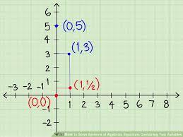dividing algebraic equations calculator elegant 3 ways to solve systems of algebraic equations containing two variables