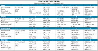 Bir Tax Chart Philippines Train Series Part 4 Amendments To Withholding