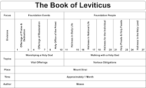 Charts On Feast Of Tabernacles Offerings Leviticus 23 Commentary Precept Austin