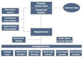 Comoptevfor Org Chart How Were Organized Chesapeake Bay Program