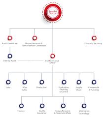 Organization Chart Atlas Honda