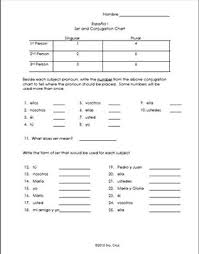 Ser And Conjugation Chart Quiz