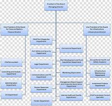 Organizational Chart Management Hierarchical Organization