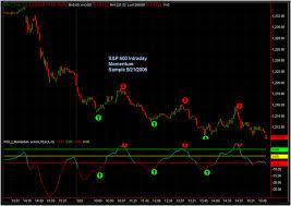 Renko Charts Mt5 Renko Mt5 Forex Trading Box