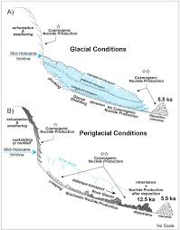 cosmogenic isotope surface exposure dating