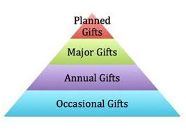fundraising pyramid template donor stewardship guiding donors to the next level of support