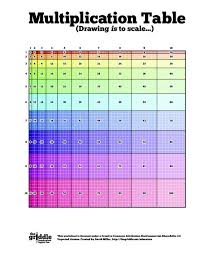Math Is Fun Multiplication Chart You Call That A Multiplication Table This Is A