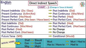 Tense Formula Chart In Hindi Pdf Download All English Charts Tense Chart Active Passive Voice Charts