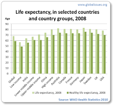 health care around the world global issues life expectancy