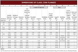 Flange Bolt Chart 300 Flange Dimensions Ansi 2500
