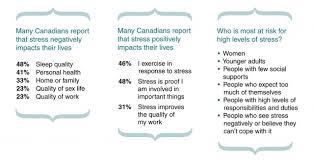 wellness module stress and well being stress statistics