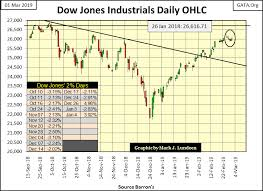 Historical Examination Of The Dow Jones Dividend Gold Eagle