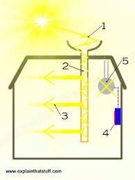 into lighting. Simple Artwork Showing How Hybrid Solar Lighting Collects Sunlight From The Roof And Pipes It Into