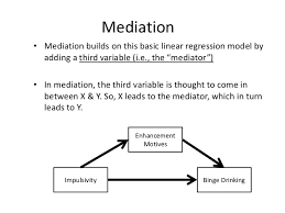 Moderator Vs Mediator Introduction To Mediation Using Spss