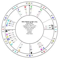 Aries New Moon Latest Astrology Updates