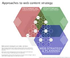 Content Strategy Optimizing Your Efforts For Success Smashing