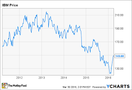 International Business Machines Corp Stock In 3 Charts