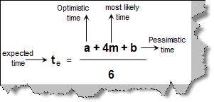 Pert Chart Formula Project Management Faq Codeproject