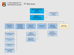 Uob Hierarchy Chart Organisational Charts It Services News