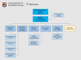 Uob Organisation Chart Organisational Charts It Services News