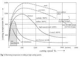 Spindle Speed Chart Bantam Tools Blog High Speed Machining On A Desktop Cnc