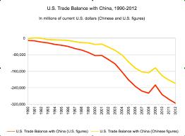 Us China Trade Deficit Chart U S China Trade 1971 2012 Insights Into The U S China