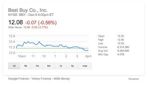 Suddenly Google's Stock Quotes Look Different YHOO GOOG AOL TWX Best Google Finance Stock Quotes