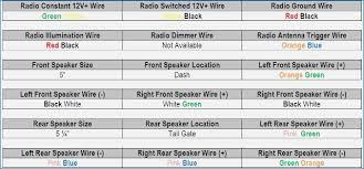 1997 ford f250 radio wiring diagram bestharleylinksfo wiring 1997 ford windstar radio wiring diagram at 97 Ford Radio Wiring Diagram