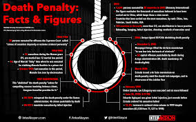 sona watch duterte prods congress on death penalty revival manila the death penalty bill which enjoys majority support in the house of representatives but faces rough sailing in the senate will get a second wind