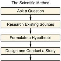 Sociological Research Sociological Research Sociology