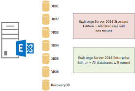 sql server 2016 editions comparison chart which edition of exchange server 2016 to deploy