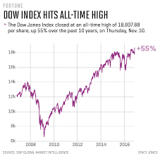 Donald Trump Dow Jones Industrial Average Hits All Time