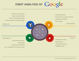 Swot Analysis Software | Tools To Quickly Create Swot Diagrams ...