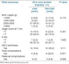Preeclampsia Protein Levels Chart Correlation Between 24 H Urine Protein Spot Urine Protein
