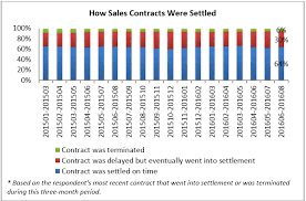 Sales Agent Contracts Mesmerizing 48 Percent Of Contracts Were Settled On Time R Alexa Group