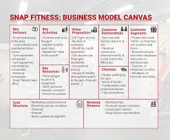 business model canvas snap fitness pyrmont