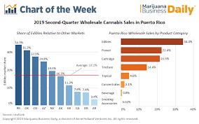 Puerto Rico Charts Cannabis Infused Edibles Lead Puerto Ricos Medical
