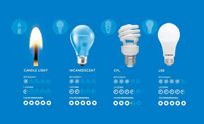Led Halogen Equivalent Chart Comparing Led Vs Cfl Vs Incandescent Light Bulbs