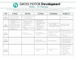76 Perspicuous Peabody Developmental Milestones Chart