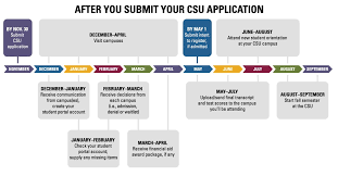 do csu need letter recommendation youve applied to the csu now what