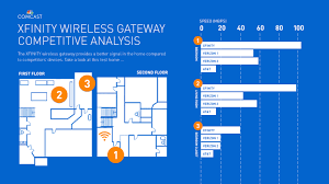 newest xfinity wireless gateway powers connected home fastest click to view full image