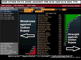 In 2016 Rbis Actions Changed The Fortune Of Indian Rupee