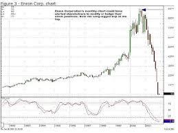 Enron Stock Chart World Of Template Format Inside Enron