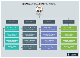 Finance Org Chart Org Chart Template For Company Or Organization Easily