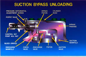 types of refrigeration compressors. the two most common types of cylinder unloading, suction bypass discharge and slice unloading. latter method has become more popular in recent refrigeration compressors
